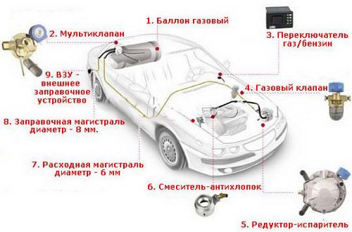 Схема ГБО 2 поколения