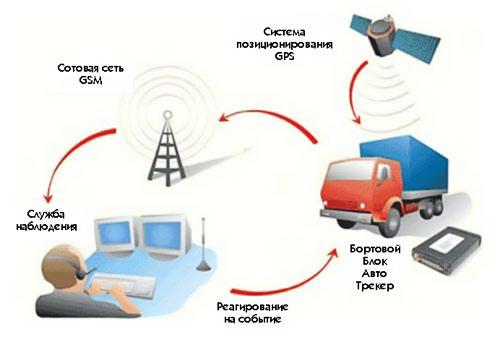 Схема работы GPS трекера